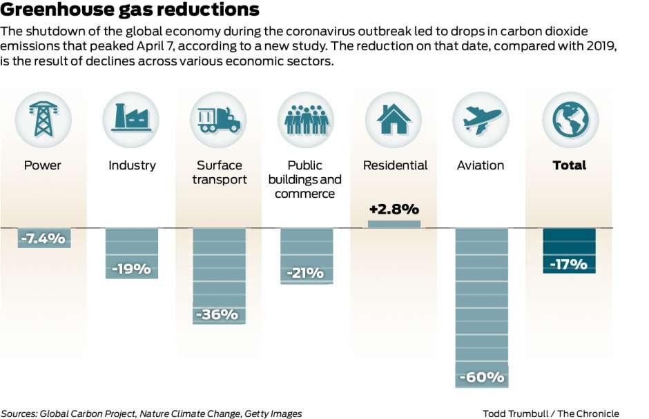 Greenhouse emissions I 5.19.2020